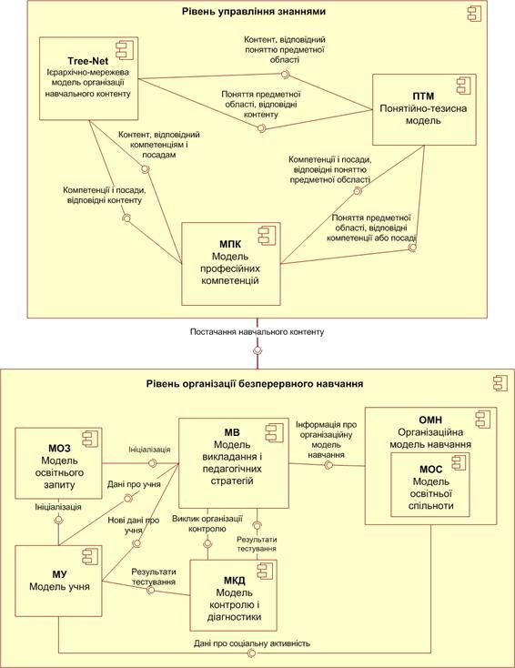 Структурна схема комплексної